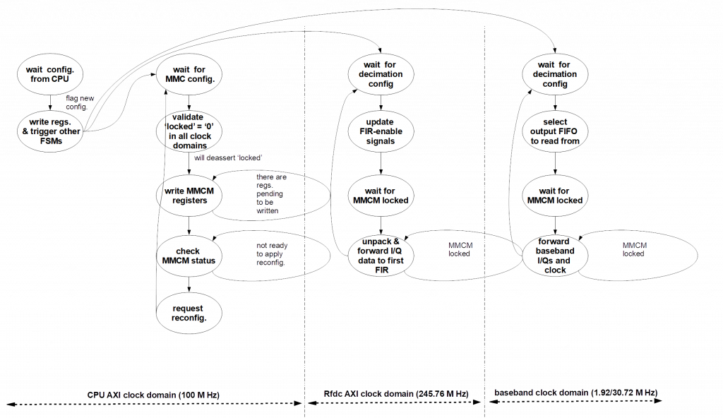 Diagram for Engineering Insights: SDR on the RFSoC